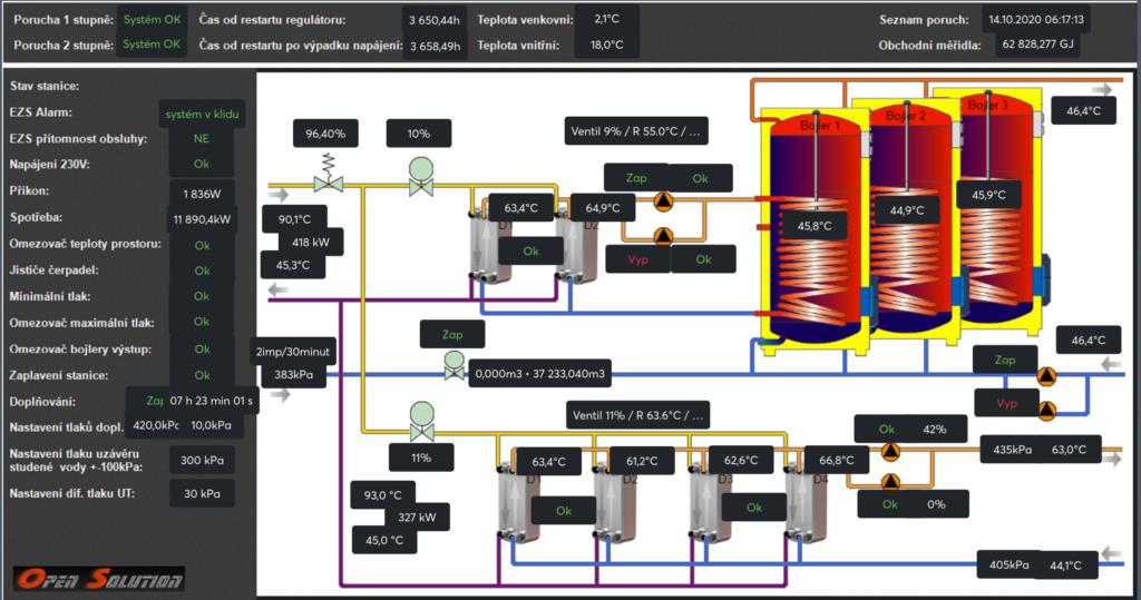 vizualizace technologických procesů